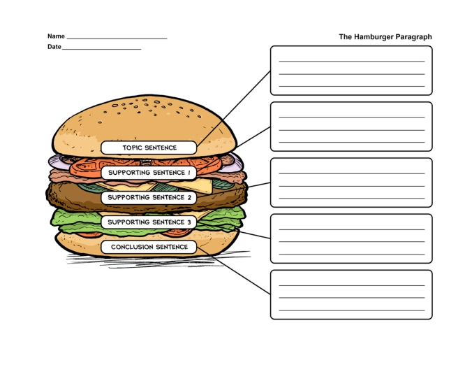 hamburger paragraph