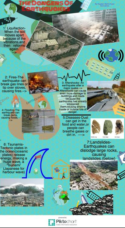 The Dangers of Earthquakes